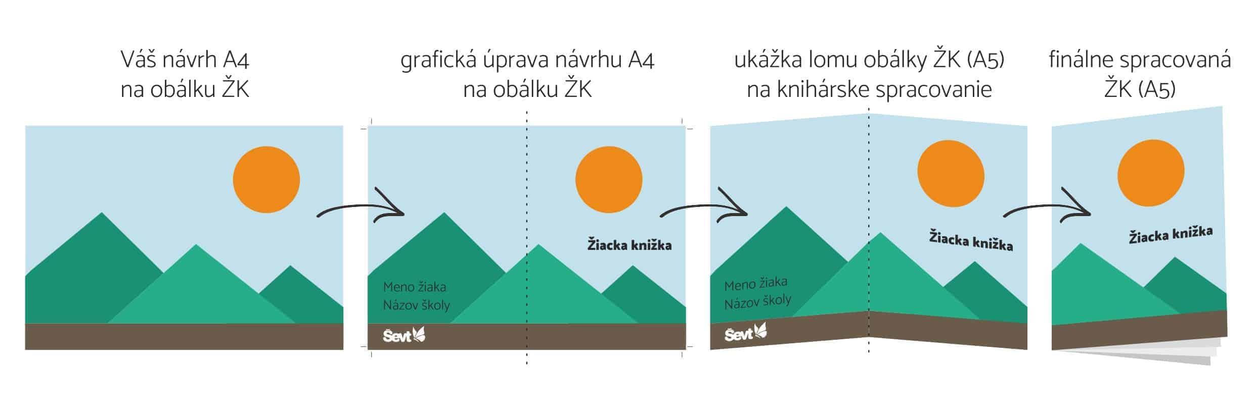 sevt-ziacka-knizka-a4-a5